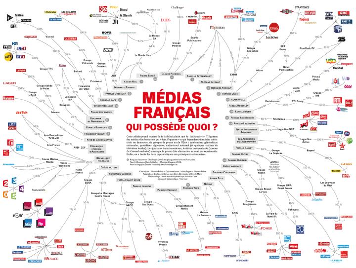 Medias francais